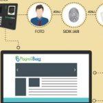 UMKM Lebih Maju Dan Berkembang Dengan Aplikasi Absensi Karyawan PayrollBozz